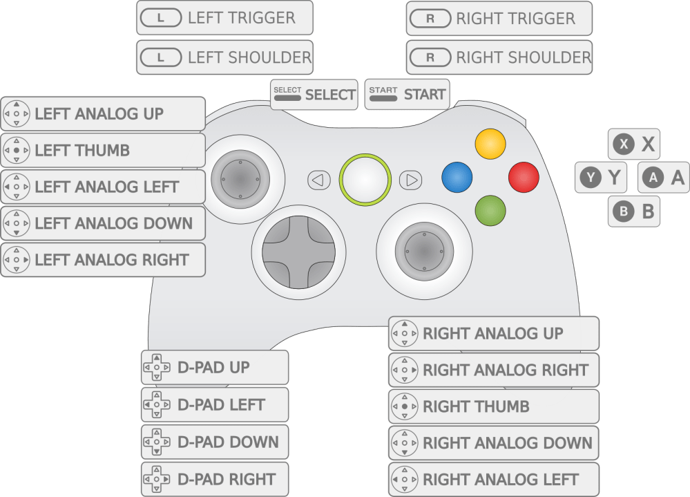 medium resolution of so when configuring your xbox 360 controller you ll need to switch x with y and a with b yes this is confusing but don t worry there is a fix for this