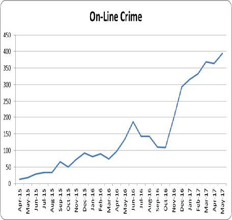Online Crime Rising