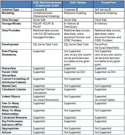 data mining vs data warehousing in tabular form