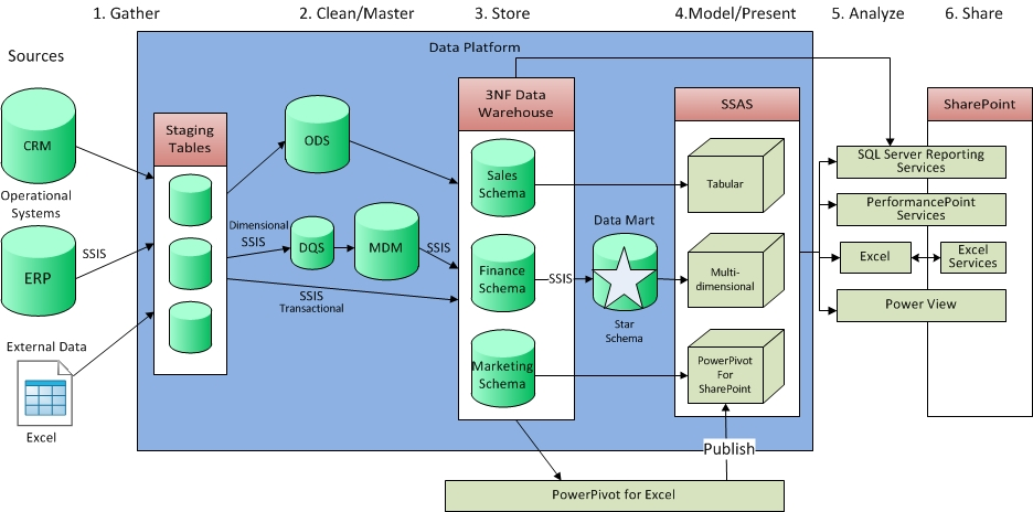 Best Practices with very large SQL Server Views