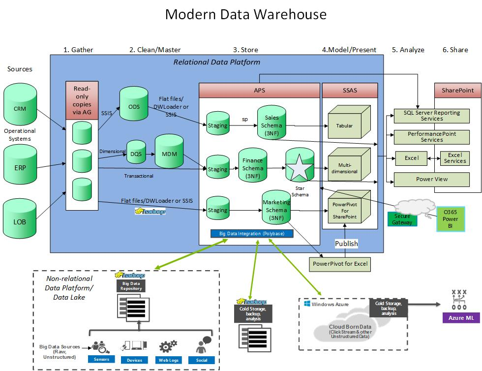 The Modern Data Warehouse | James Serra's Blog