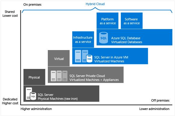Creating a large data warehouse in Azure | James Serra's Blog