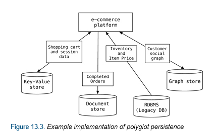What is polyglot persistence james serras blog rdbms solutions ie sql server with nosql solutions of which there are four types key value document graph column see types of nosql databases ccuart Gallery