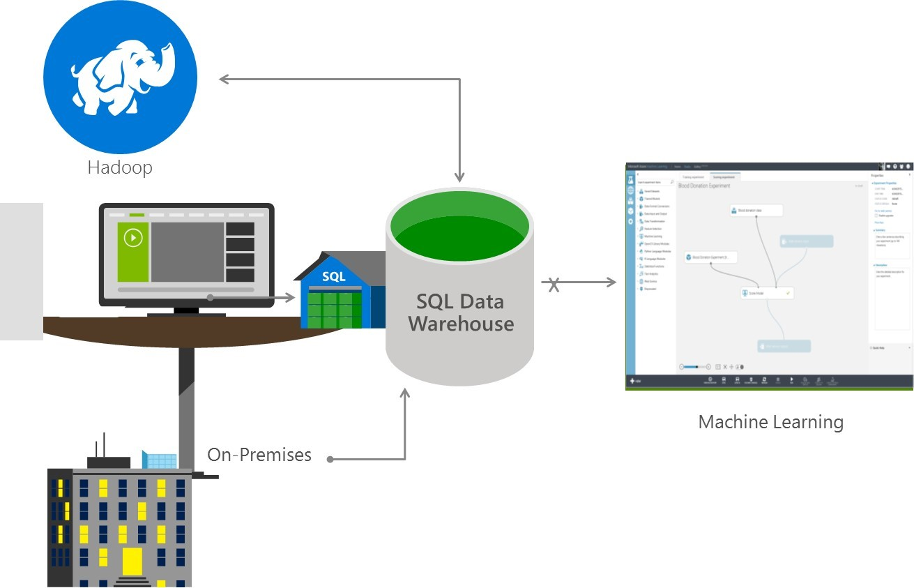 architecture of data warehouse with diagram communication powerpoint azure sql james serra 39s blog