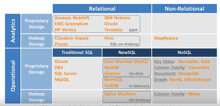 Relational databases vs Non-relational databases | James Serra's Blog