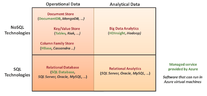 Relational databases vs Non-relational databases | James Serra's Blog
