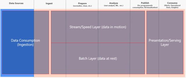 What is the Lambda Architecture? | James Serra's Blog