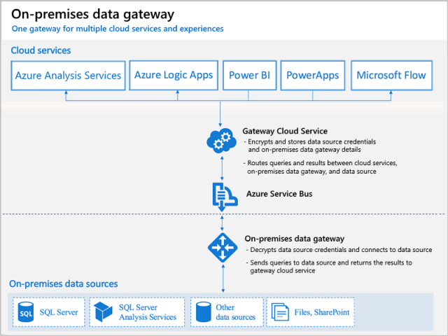 Data gateway confusion | James Serra's Blog