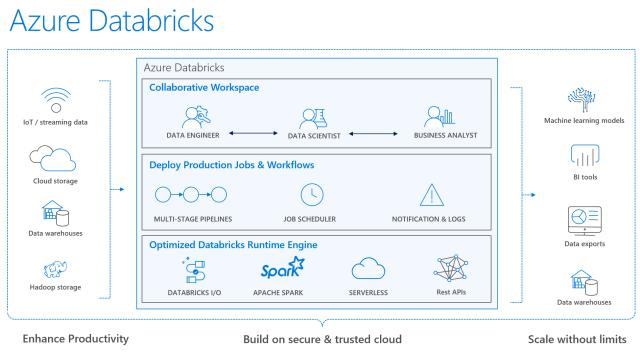 What is Azure Databricks? | James Serra's Blog