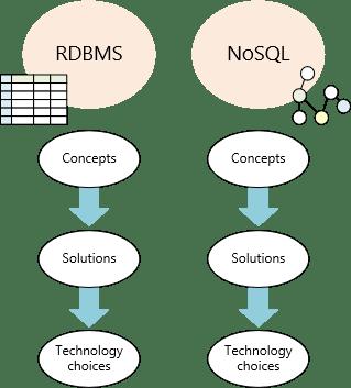 Azure Data Architecture Guide (ADAG) | James Serra's Blog