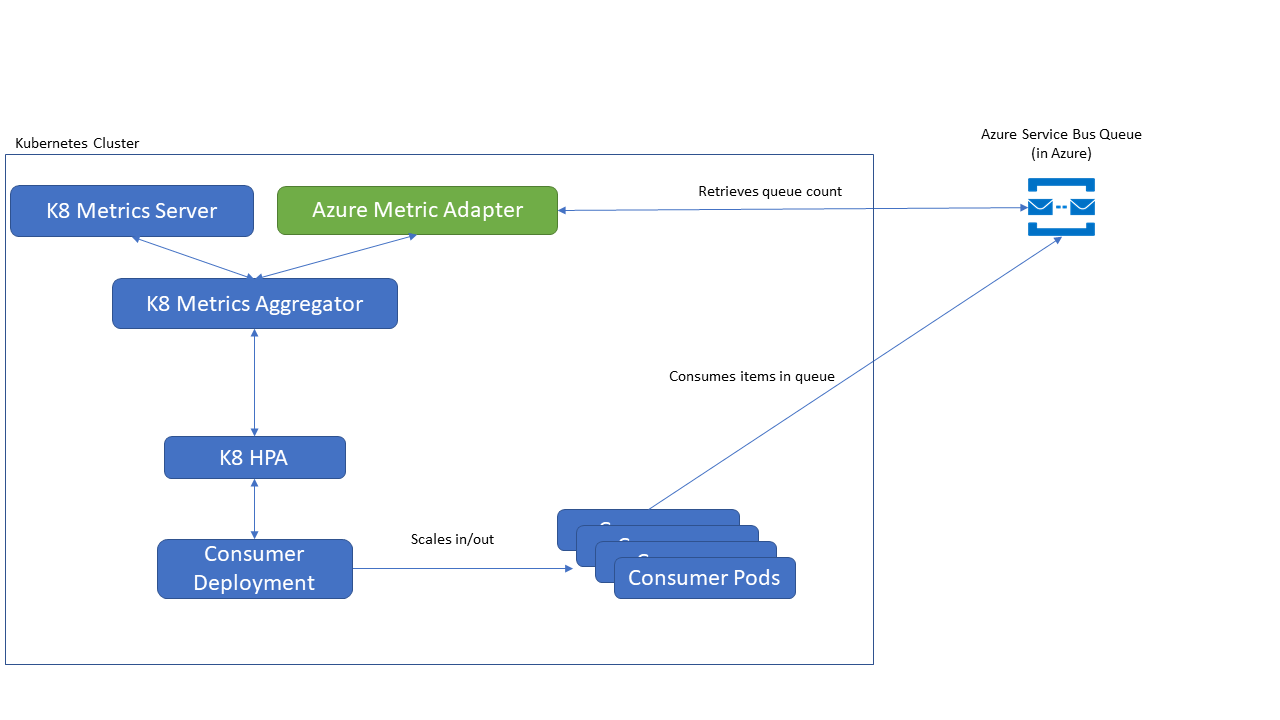 hight resolution of azure kubernetes metric adapter deployment architecture