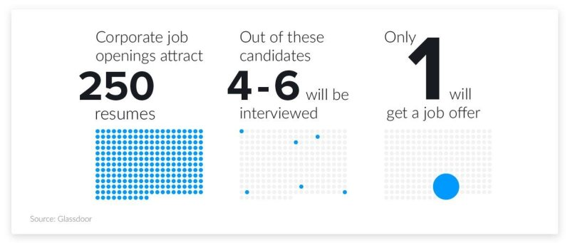 Resume Stats Resumes To Interviews Ratio