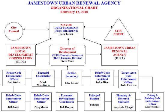 jura_organizational_chart