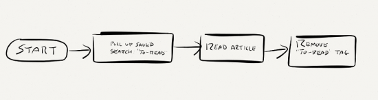 To-Read Process