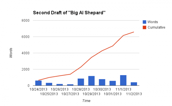 Second Draft Al Shepard Chart