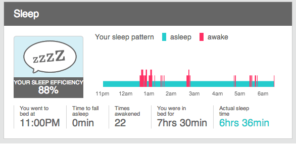 Sleep Efficiency