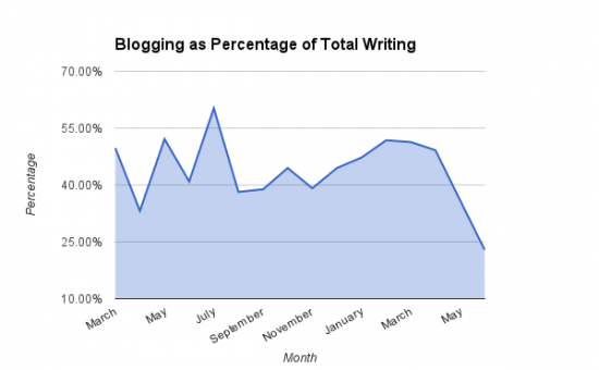 Blogging Percentage