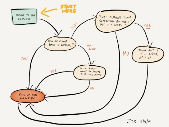Clever on the Internet Process Map