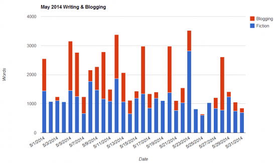 May 2014 Writing Blogging