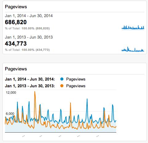 Page Views 2013-14