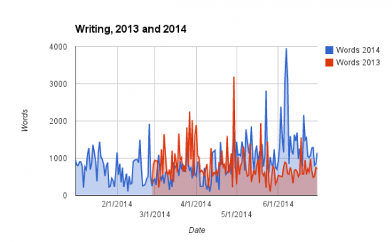 Writing 2013 and 2014