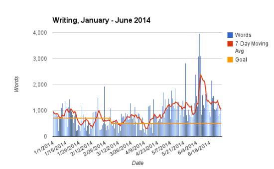 Writing 2014 Jan - Jun