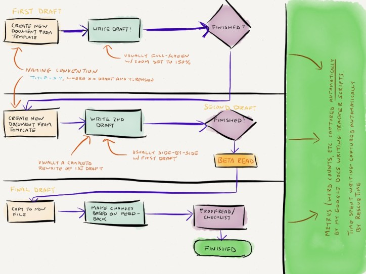 Google Docs Process