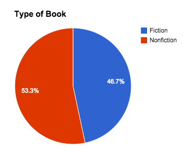 Type of books