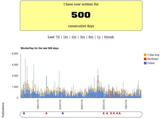 500 days of writing
