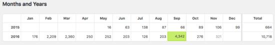 Stats for Marigold Churchill Post