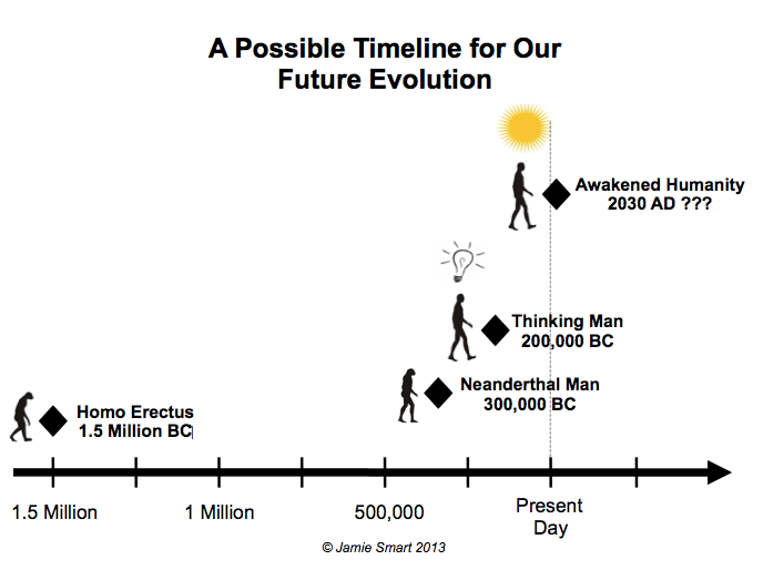 Possible Timeline for our Future Evolution Dec 2013