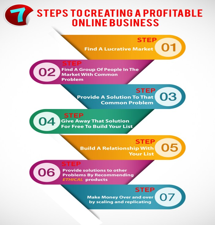 7 Steps To A Profitable Online Business