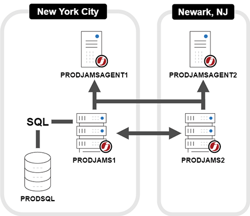 Typical JAMS Implementation