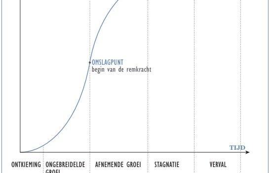 Einde van de groei van de digitale revolutie – ruimte voor het nieuwe nieuwe?