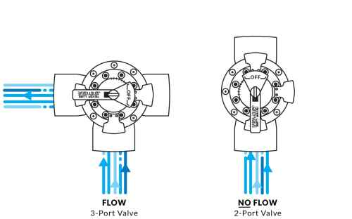 small resolution of jandy diverter valve