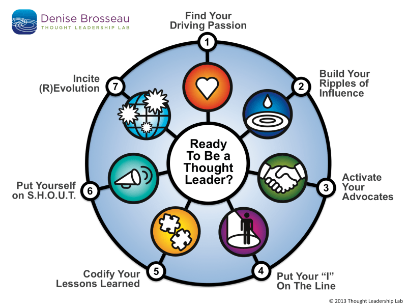 thought-leadership-diagram