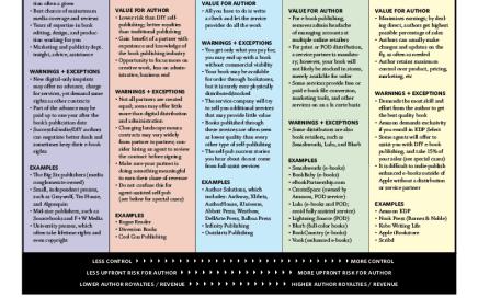 Understanding the 5 Key Book Publishing Paths by Jane Friedman
