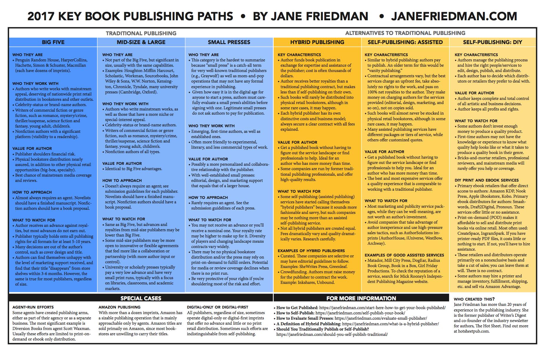 Elegant Jane Friedman