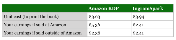 Amazon vs Ingram print earnings