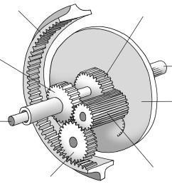 epicyclic gear train [ 1462 x 1417 Pixel ]