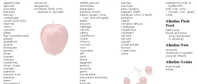 a list of foods with pictures
