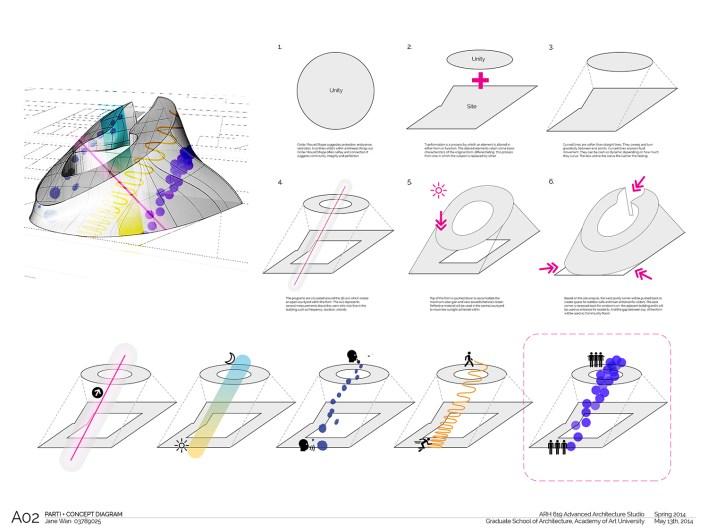 A02 Parti_Concept Diagram