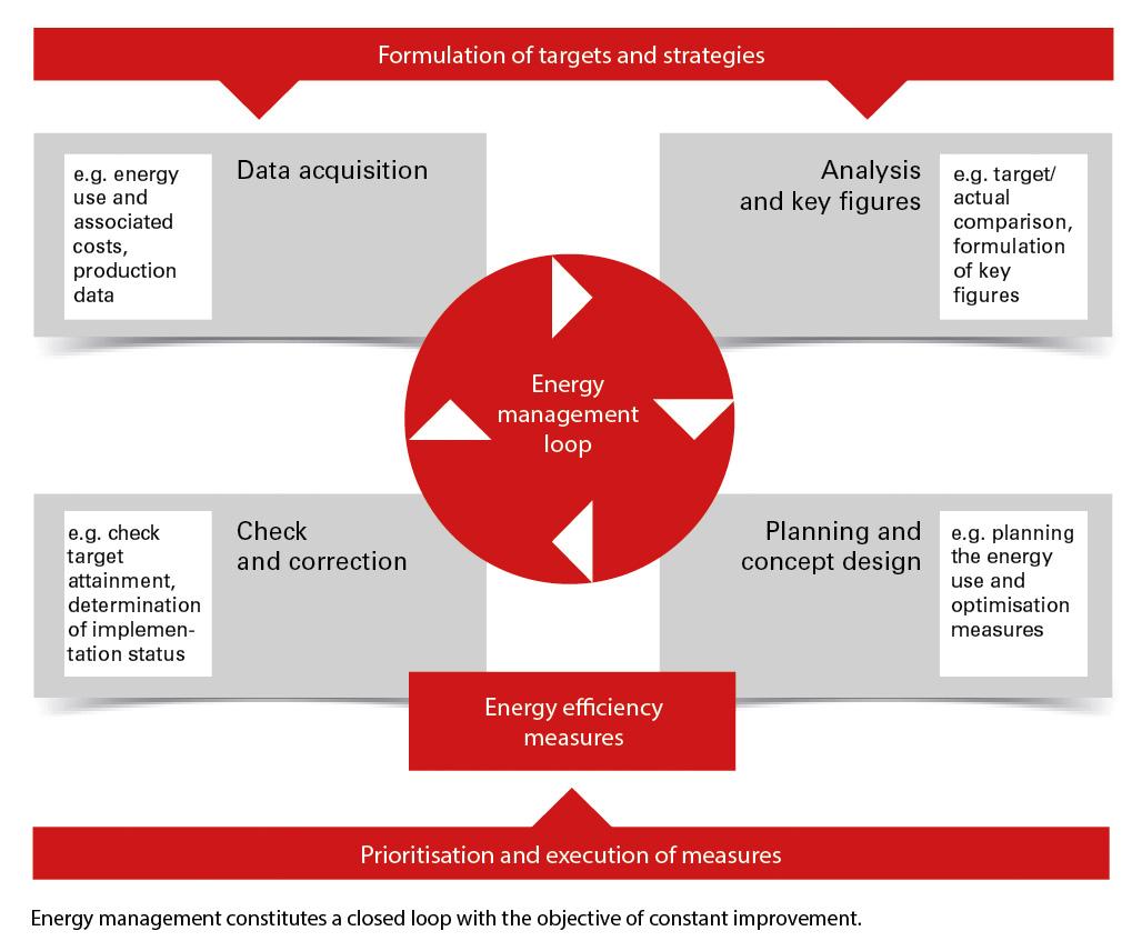 Energy(data)management - or why ISO 50001 is not everything - Janitza electronics