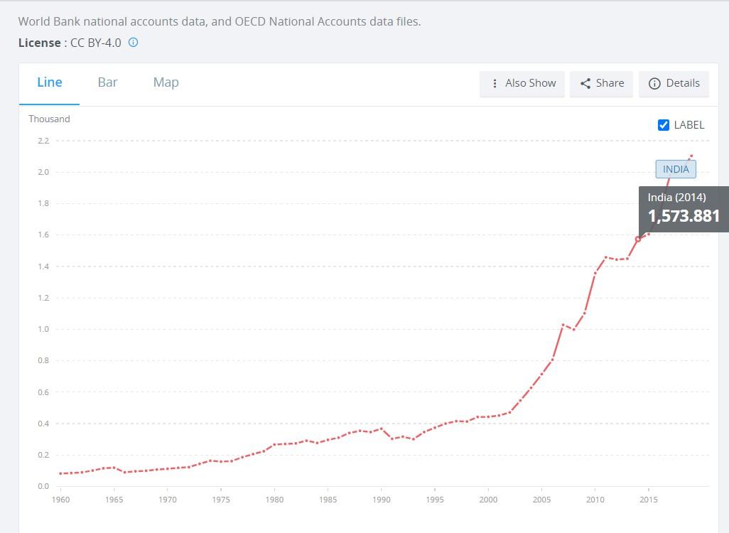 New IMF report has frightening forecast on per capita GDP