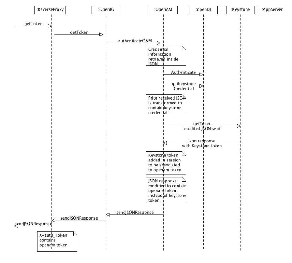 medium resolution of authsequencediagram
