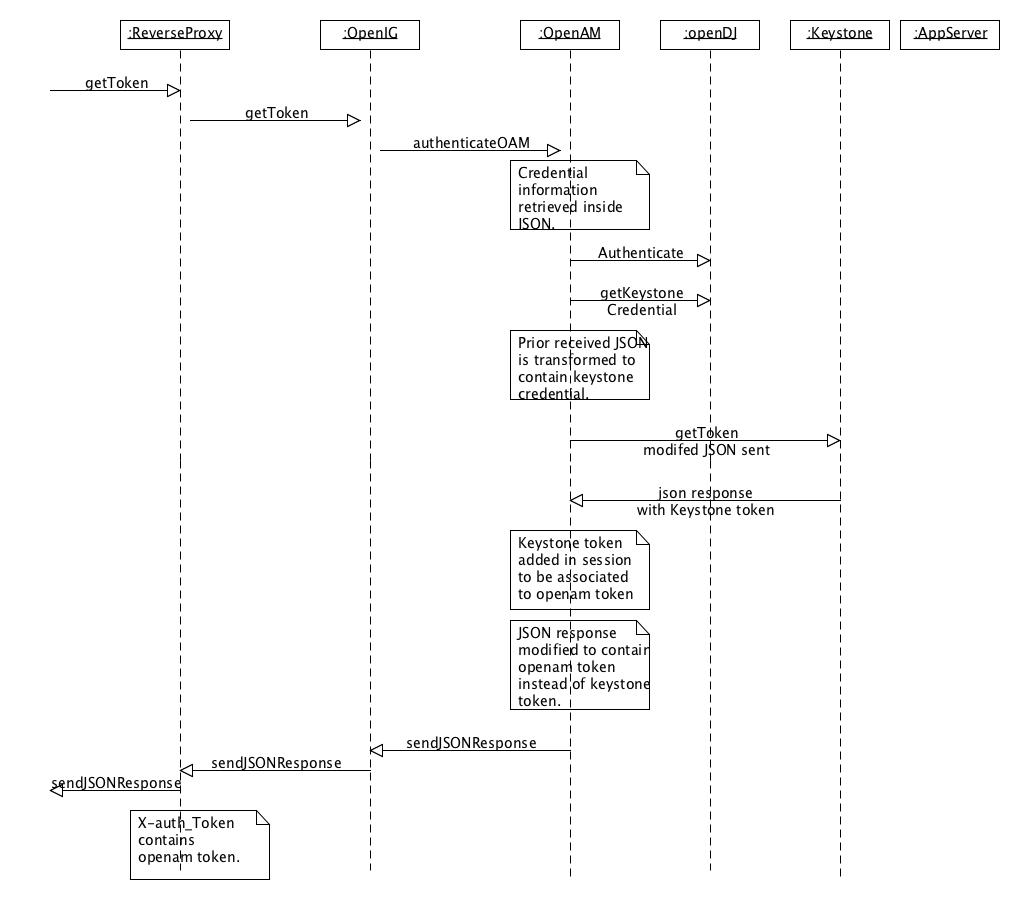 hight resolution of authsequencediagram
