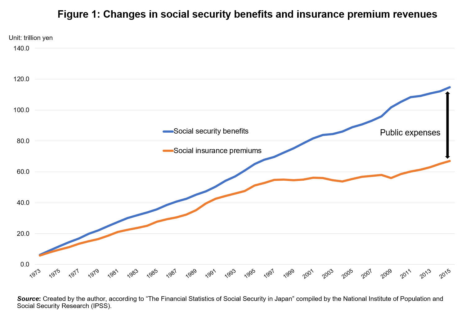 Medical and Nursing Care Expenses and Social Security