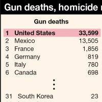 What are the chances of a mass shooting in Japan The