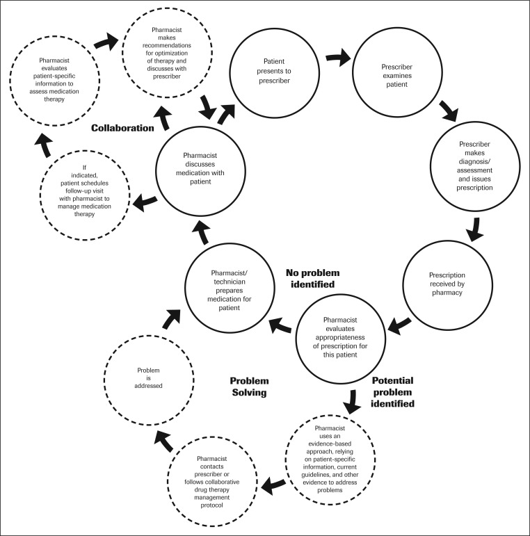 Scope of contemporary pharmacy practice: Roles