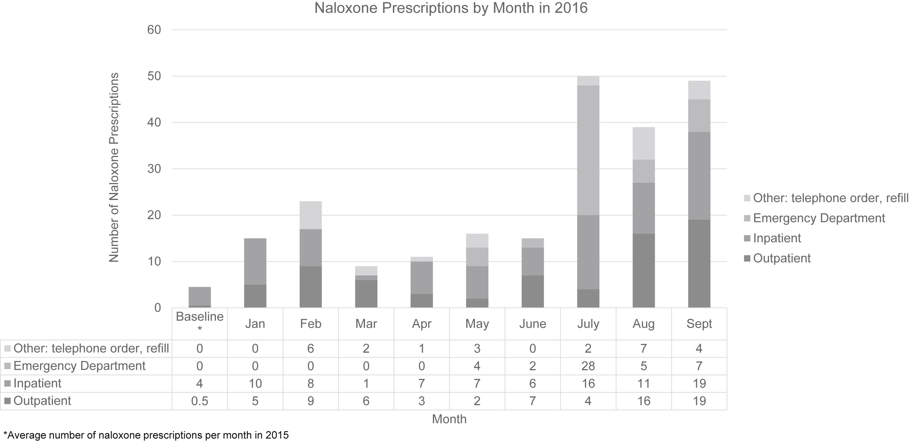 Implementing an overdose education and naloxone